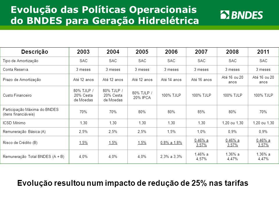 Evolução das Políticas Operacionais do BNDES para Geração Hidrelétrica Evolução resultou num impacto de redução de 25% nas tarifas Descrição2003200420