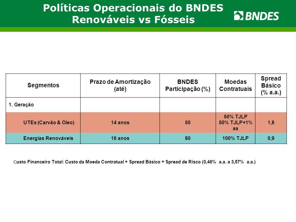 Políticas Operacionais do BNDES Renováveis vs Fósseis Segmentos Prazo de Amortização (até) BNDES Participação (%) Moedas Contratuais Spread Básico (%