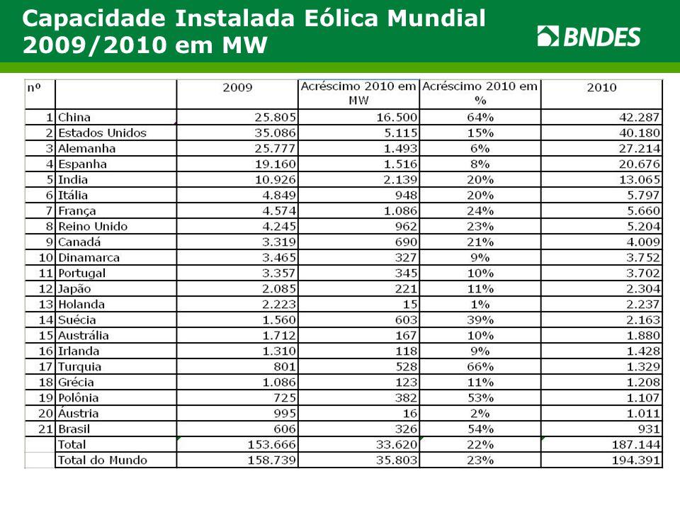 Capacidade Instalada Eólica Mundial 2009/2010 em MW