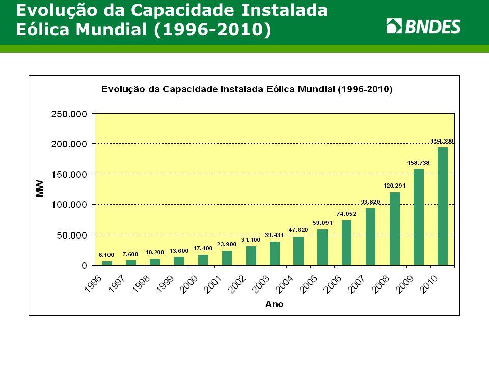 Evolução da Capacidade Instalada Eólica Mundial (1996-2010)