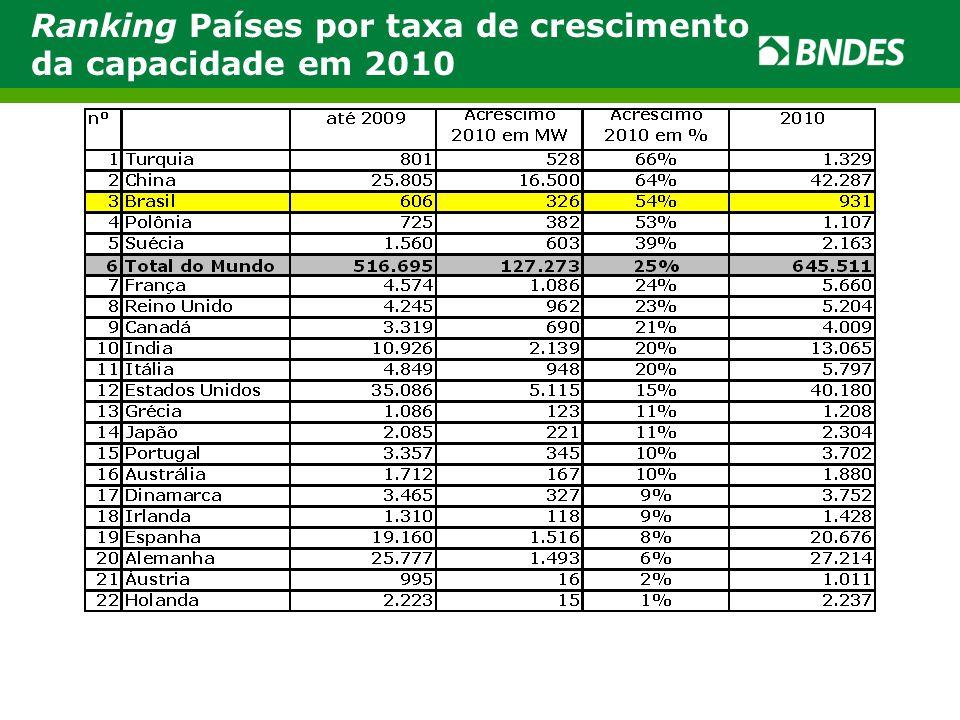 Evolução da Capacidade Instalada no Brasil