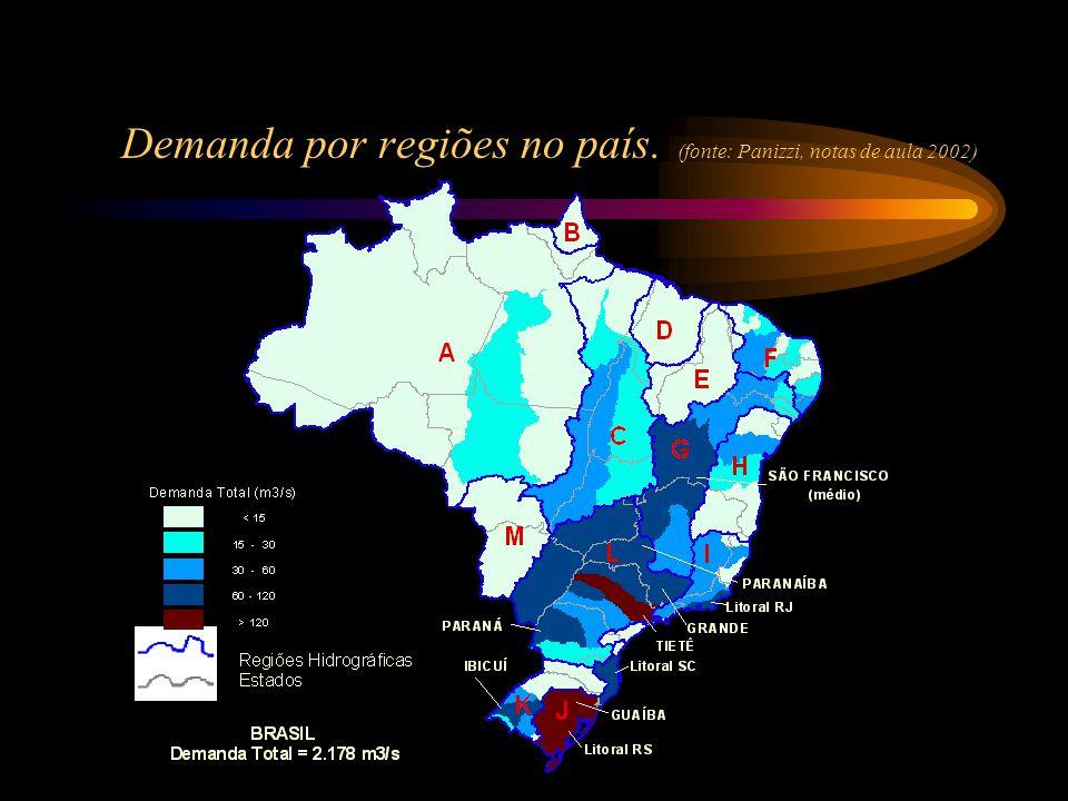 Demanda por regiões no país. (fonte: Panizzi, notas de aula 2002)