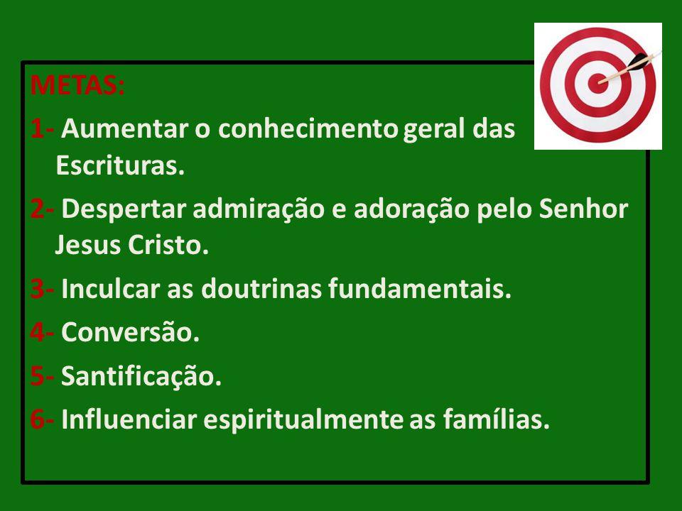 METAS: 1- Aumentar o conhecimento geral das Escrituras. 2- Despertar admiração e adoração pelo Senhor Jesus Cristo. 3- Inculcar as doutrinas fundament