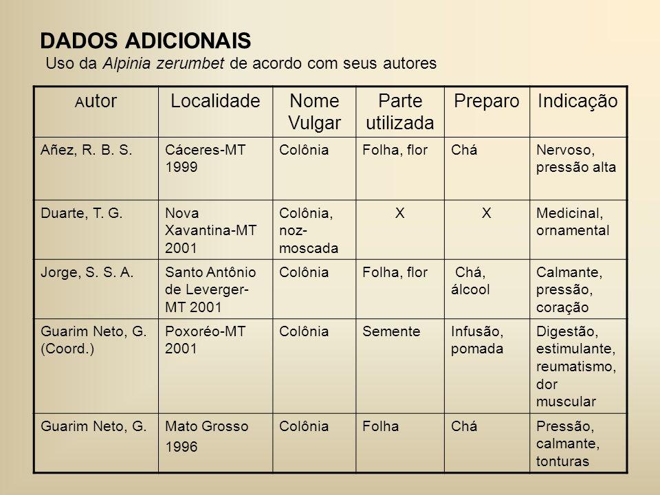 DADOS ADICIONAIS A utorLocalidadeNome Vulgar Parte utilizada PreparoIndicação Añez, R. B. S.Cáceres-MT 1999 ColôniaFolha, florCháNervoso, pressão alta