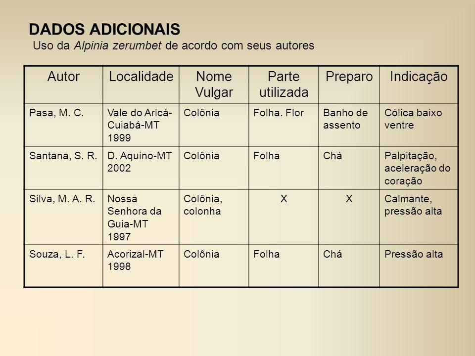 AutorLocalidadeNome Vulgar Parte utilizada PreparoIndicação Pasa, M. C.Vale do Aricá- Cuiabá-MT 1999 ColôniaFolha. FlorBanho de assento Cólica baixo v