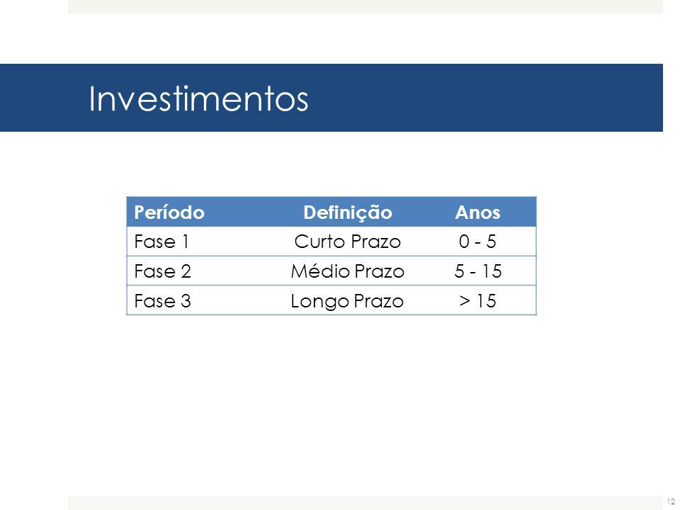 Investimentos 12 PeríodoDefiniçãoAnos Fase 1Curto Prazo0 - 5 Fase 2Médio Prazo5 - 15 Fase 3Longo Prazo> 15