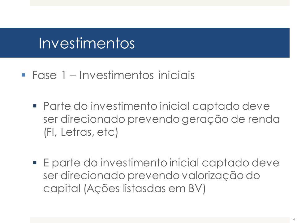 Investimentos 14  Fase 1 – Investimentos iniciais  Parte do investimento inicial captado deve ser direcionado prevendo geração de renda (FI, Letras,