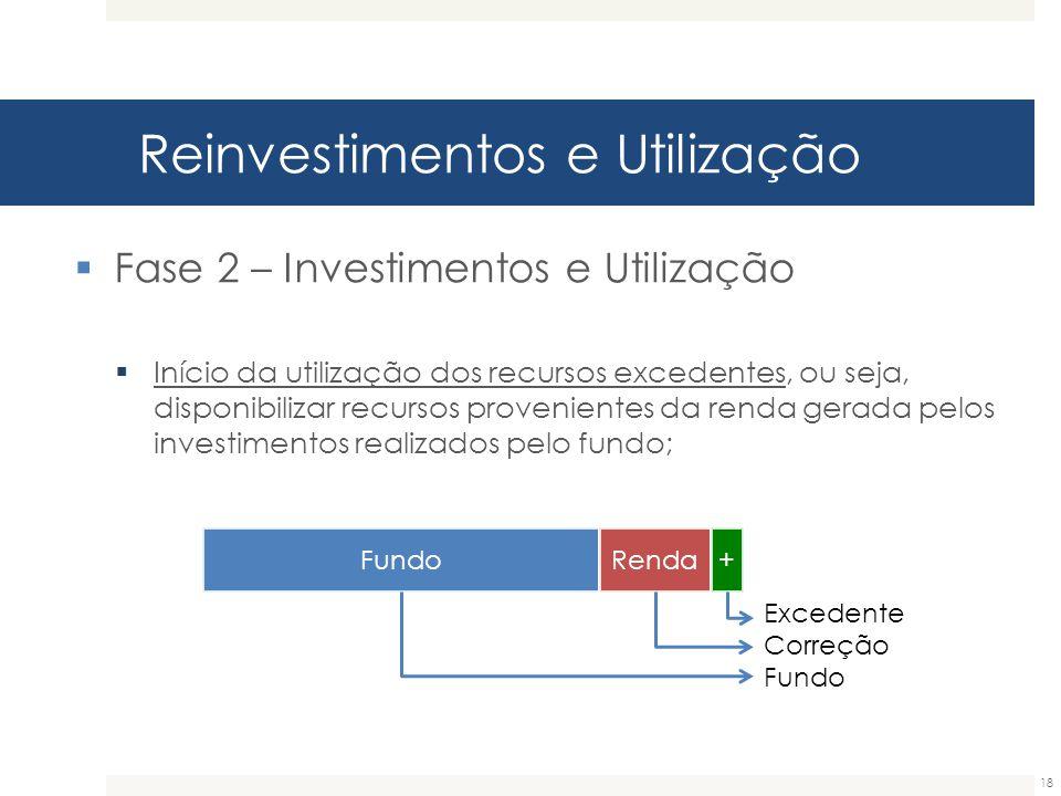 Reinvestimentos e Utilização 18  Fase 2 – Investimentos e Utilização  Início da utilização dos recursos excedentes, ou seja, disponibilizar recursos