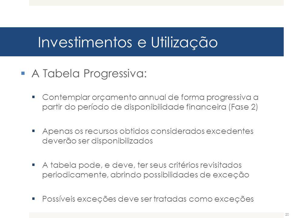 Investimentos e Utilização 20  A Tabela Progressiva:  Contemplar orçamento annual de forma progressiva a partir do período de disponibilidade financ