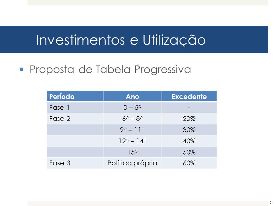 Investimentos e Utilização 21  Proposta de Tabela Progressiva PeríodoAnoExcedente Fase 10 – 5 o - Fase 26 o – 8 o 20% 9 o – 11 o 30% 12 o – 14 o 40%