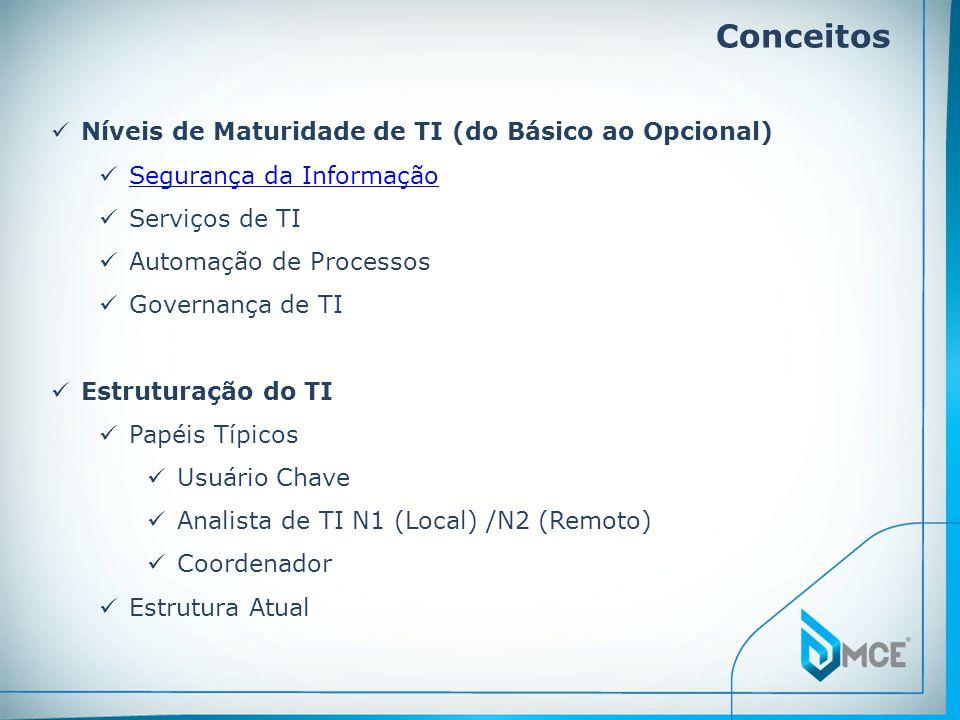 Conceitos  Níveis de Maturidade de TI (do Básico ao Opcional)  Segurança da Informação Segurança da Informação  Serviços de TI  Automação de Processos  Governança de TI  Estruturação do TI  Papéis Típicos  Usuário Chave  Analista de TI N1 (Local) /N2 (Remoto)  Coordenador  Estrutura Atual