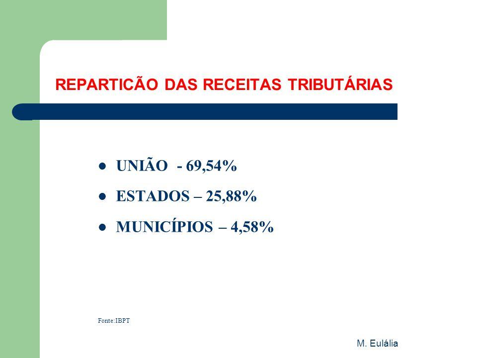 M. Eulália REPARTICÃO DAS RECEITAS TRIBUTÁRIAS  UNIÃO - 69,54%  ESTADOS – 25,88%  MUNICÍPIOS – 4,58% Fonte:IBPT