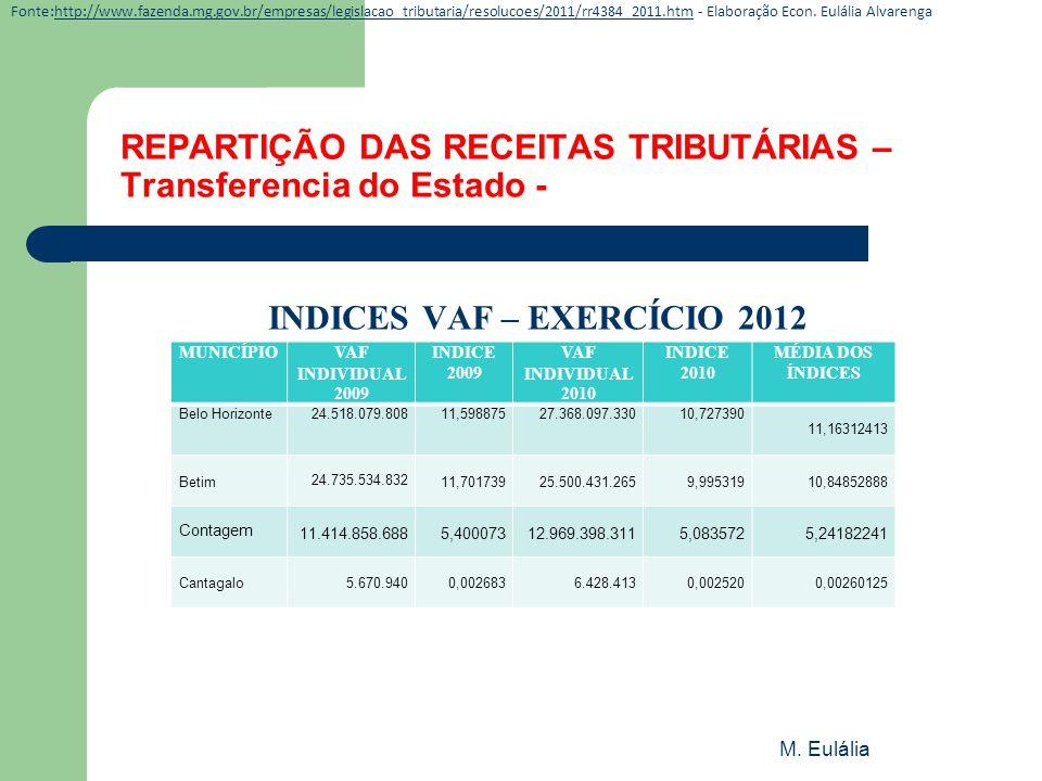 M. Eulália REPARTIÇÃO DAS RECEITAS TRIBUTÁRIAS – Transferencia do Estado - INDICES VAF – EXERCÍCIO 2012 MUNICÍPIOVAF INDIVIDUAL 2009 INDICE 2009 VAF I