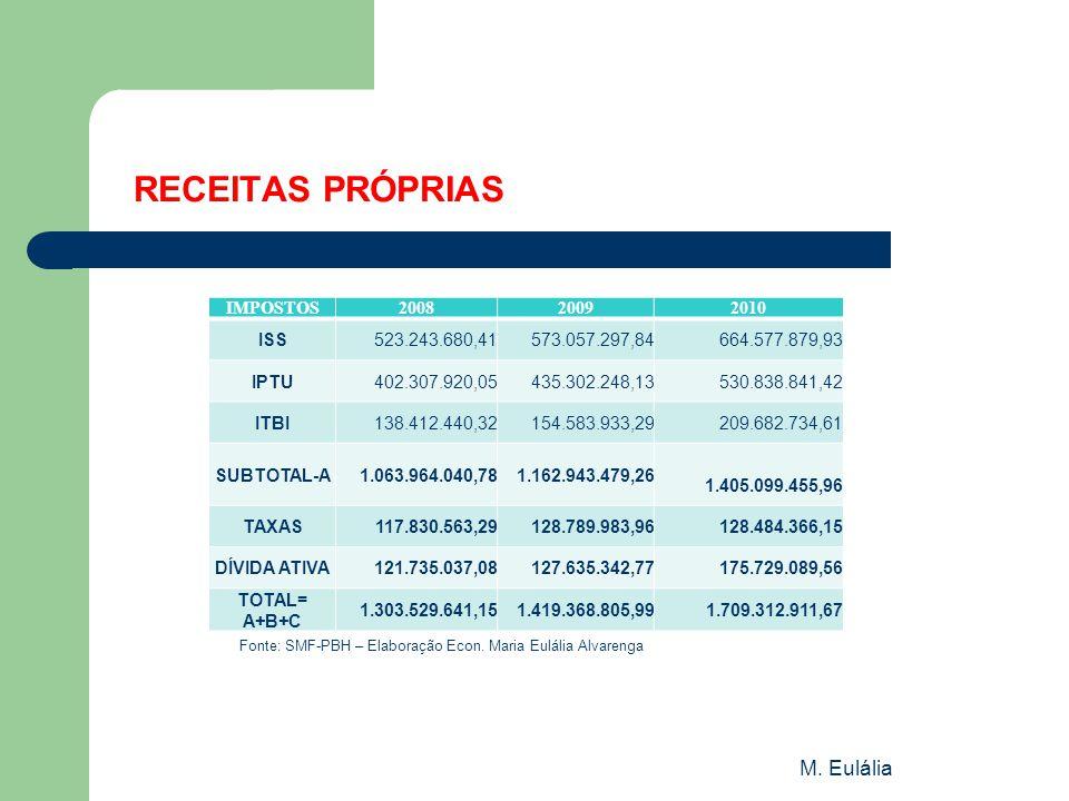 M. Eulália RECEITAS PRÓPRIAS Fonte: SMF-PBH – Elaboração Econ. Maria Eulália Alvarenga IMPOSTOS200820092010 ISS523.243.680,41573.057.297,84664.577.879