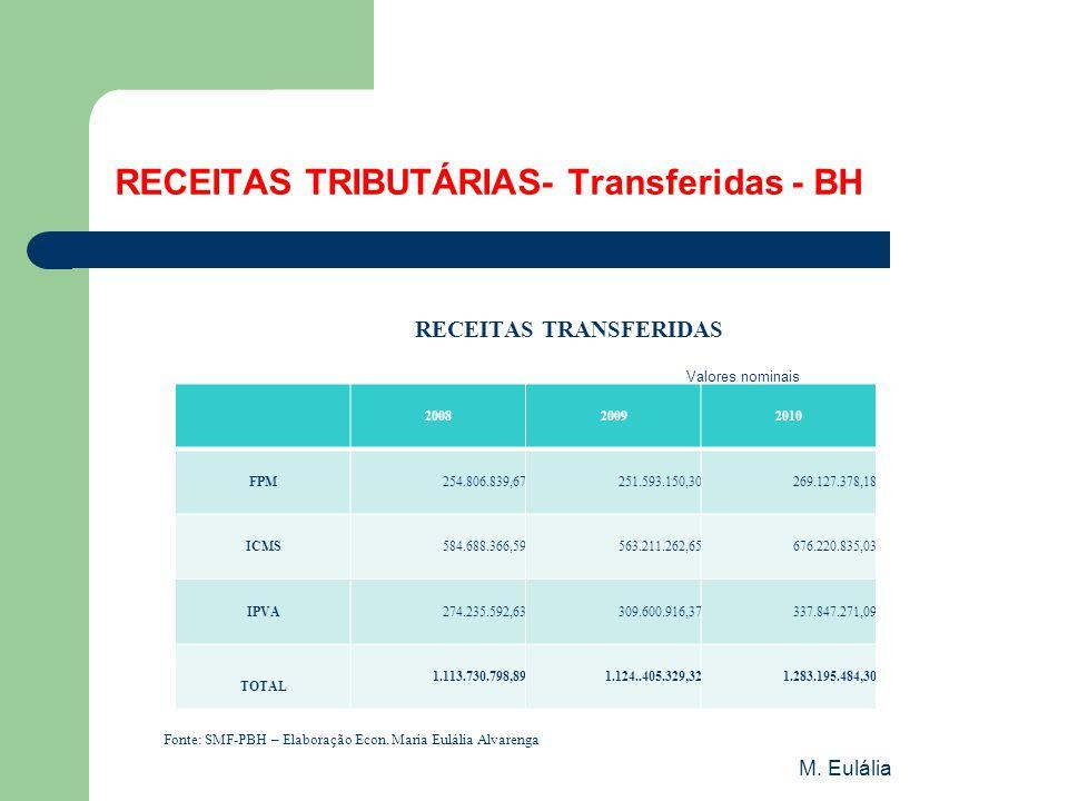 M. Eulália RECEITAS TRIBUTÁRIAS- Transferidas - BH RECEITAS TRANSFERIDAS Valores nominais Fonte: SMF-PBH – Elaboração Econ. Maria Eulália Alvarenga 20