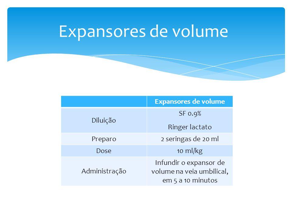 Expansores de volume Diluição SF 0.9% Ringer lactato Preparo2 seringas de 20 ml Dose10 ml/kg Administração Infundir o expansor de volume na veia umbil