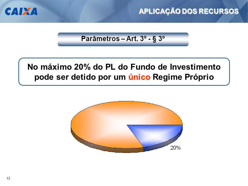 13 APLICAÇÃO DOS RECURSOS Parâmetros – Art. 3º - § 3º único No máximo 20% do PL do Fundo de Investimento pode ser detido por um único Regime Próprio
