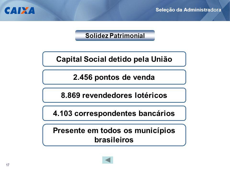 17 Solidez Patrimonial Capital Social detido pela União 2.456 pontos de venda 8.869 revendedores lotéricos 4.103 correspondentes bancários Presente em