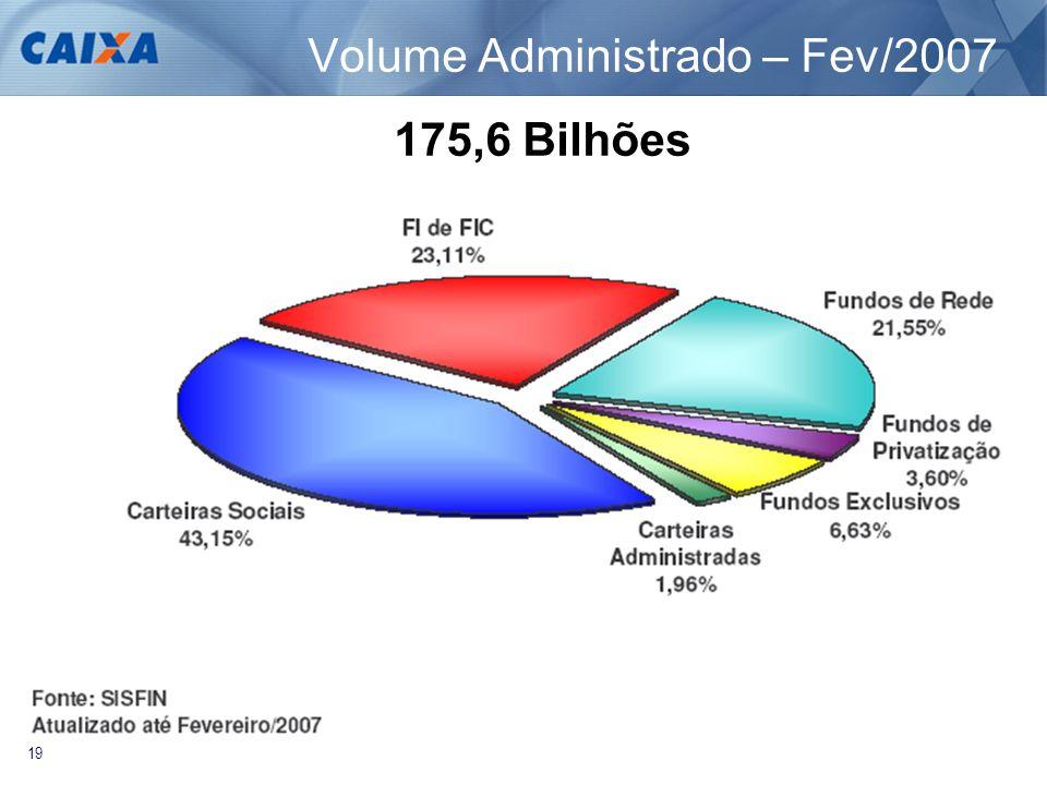 19 Volume Administrado – Fev/2007 175,6 Bilhões