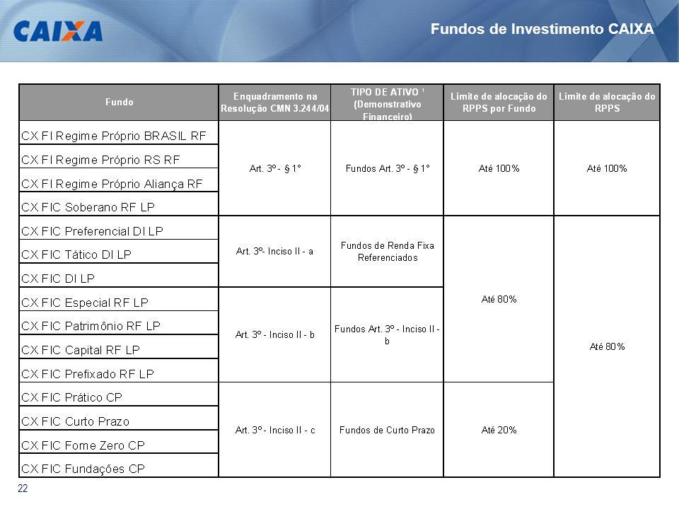 22 Fundos de Investimento CAIXA