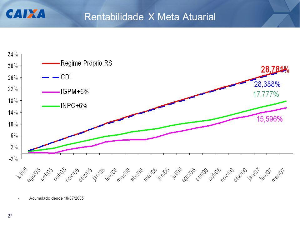 27 Rentabilidade X Meta Atuarial •Acumulado desde 18/07/2005