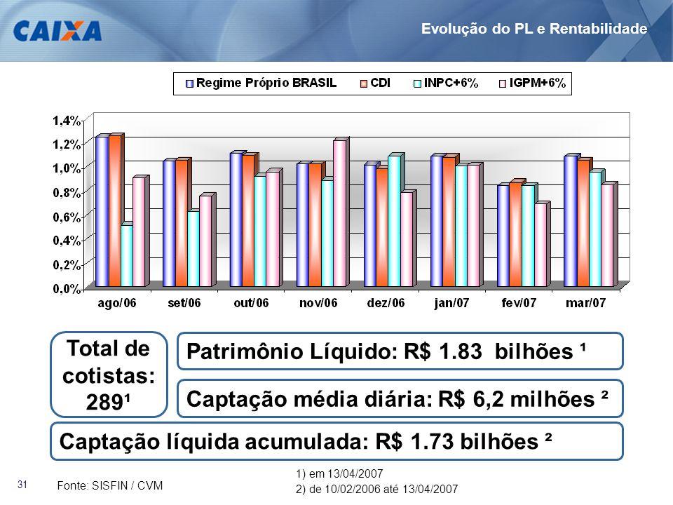 31 Patrimônio Líquido: R$ 1.83 bilhões ¹ Captação líquida acumulada: R$ 1.73 bilhões ² Captação média diária: R$ 6,2 milhões ² Total de cotistas: 289¹