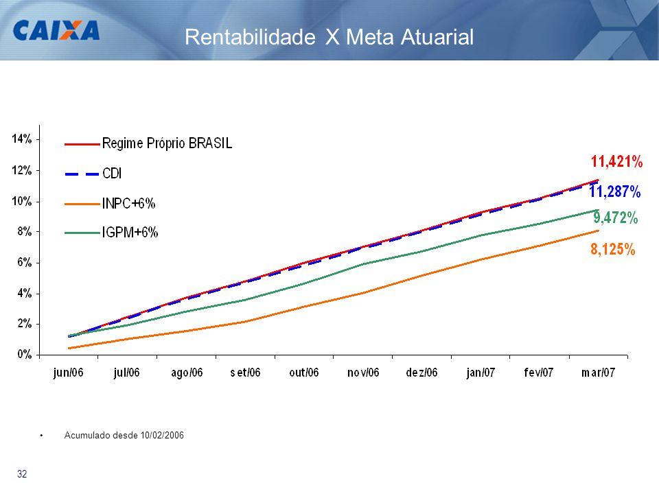 32 Rentabilidade X Meta Atuarial •Acumulado desde 10/02/2006