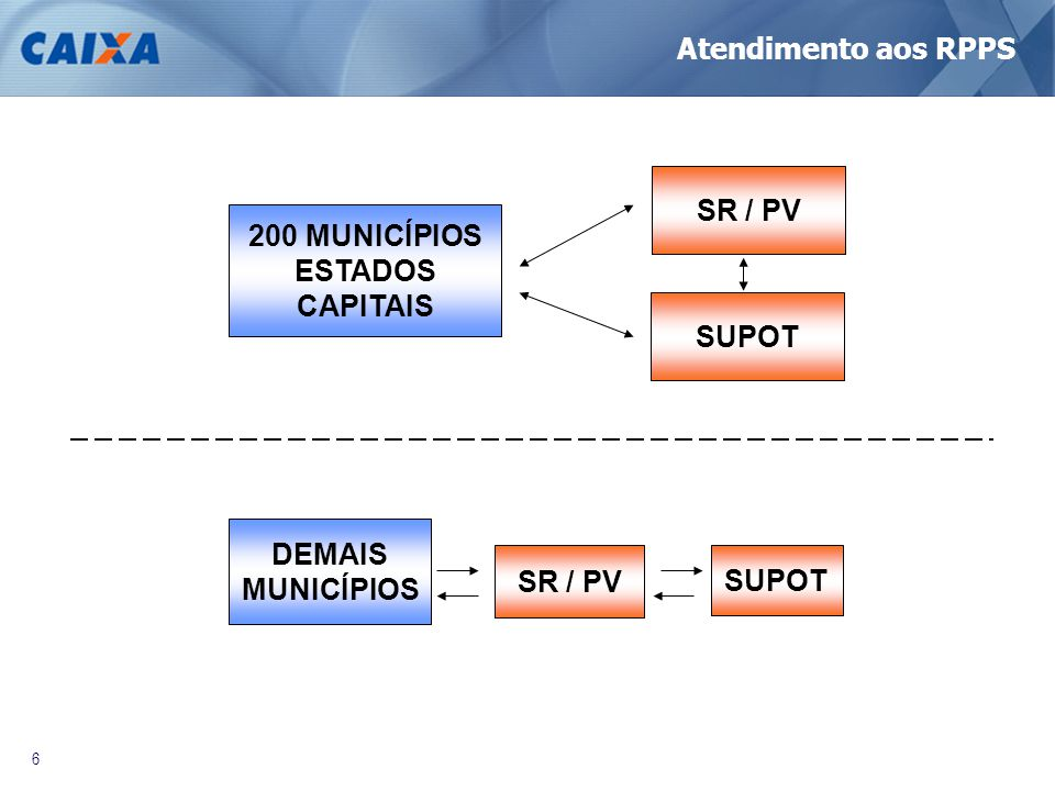 6 DEMAIS MUNICÍPIOS 200 MUNICÍPIOS ESTADOS CAPITAIS SR / PV SUPOT SR / PV Atendimento aos RPPS