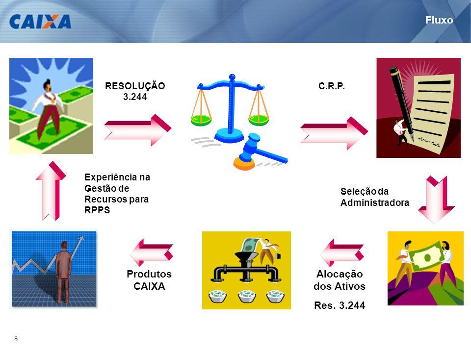 8 RESOLUÇÃO 3.244 Experiência na Gestão de Recursos para RPPS Alocação dos Ativos Res. 3.244 C.R.P. Seleção da Administradora Produtos CAIXA Fluxo