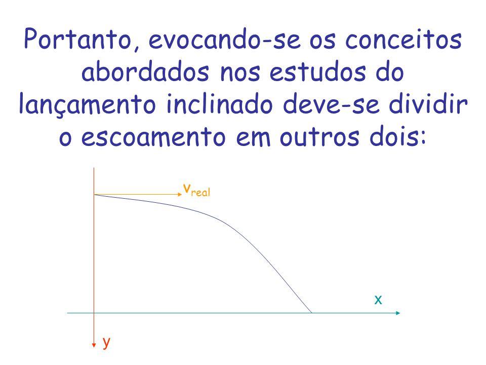 Portanto, evocando-se os conceitos abordados nos estudos do lançamento inclinado deve-se dividir o escoamento em outros dois: v real x y
