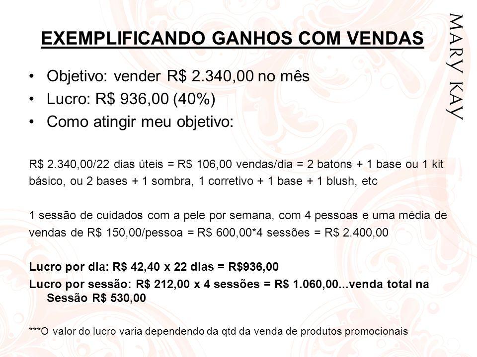 EXEMPLIFICANDO GANHOS COM VENDAS •Objetivo: vender R$ 2.340,00 no mês •Lucro: R$ 936,00 (40%) •Como atingir meu objetivo: R$ 2.340,00/22 dias úteis =
