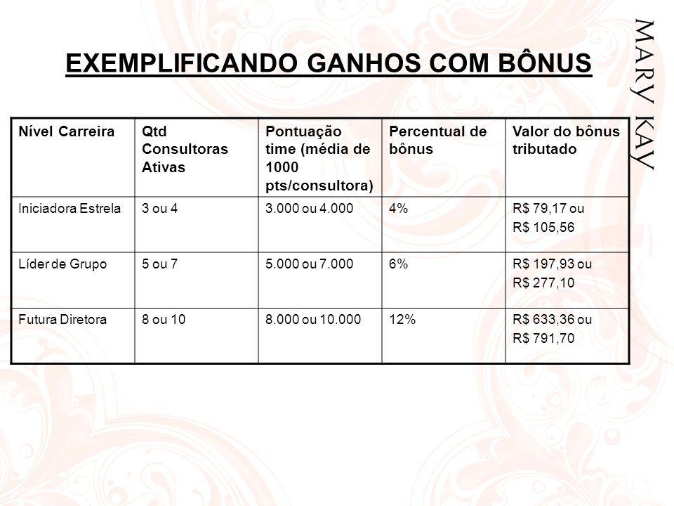 EXEMPLIFICANDO GANHOS COM BÔNUS Nível CarreiraQtd Consultoras Ativas Pontuação time (média de 1000 pts/consultora) Percentual de bônus Valor do bônus