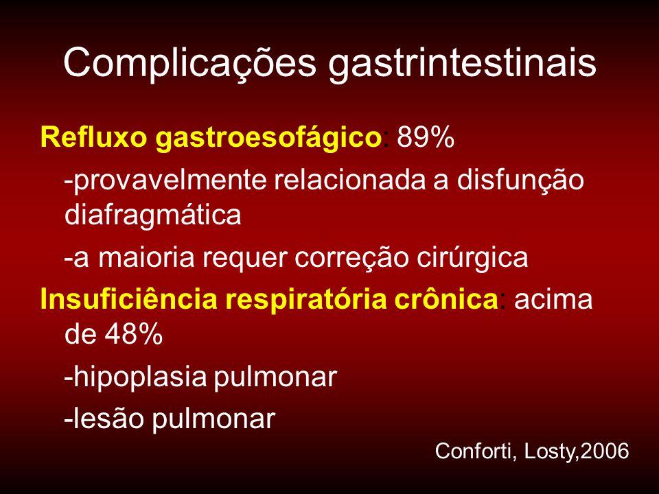 Complicações gastrintestinais Refluxo gastroesofágico: 89% -provavelmente relacionada a disfunção diafragmática -a maioria requer correção cirúrgica I