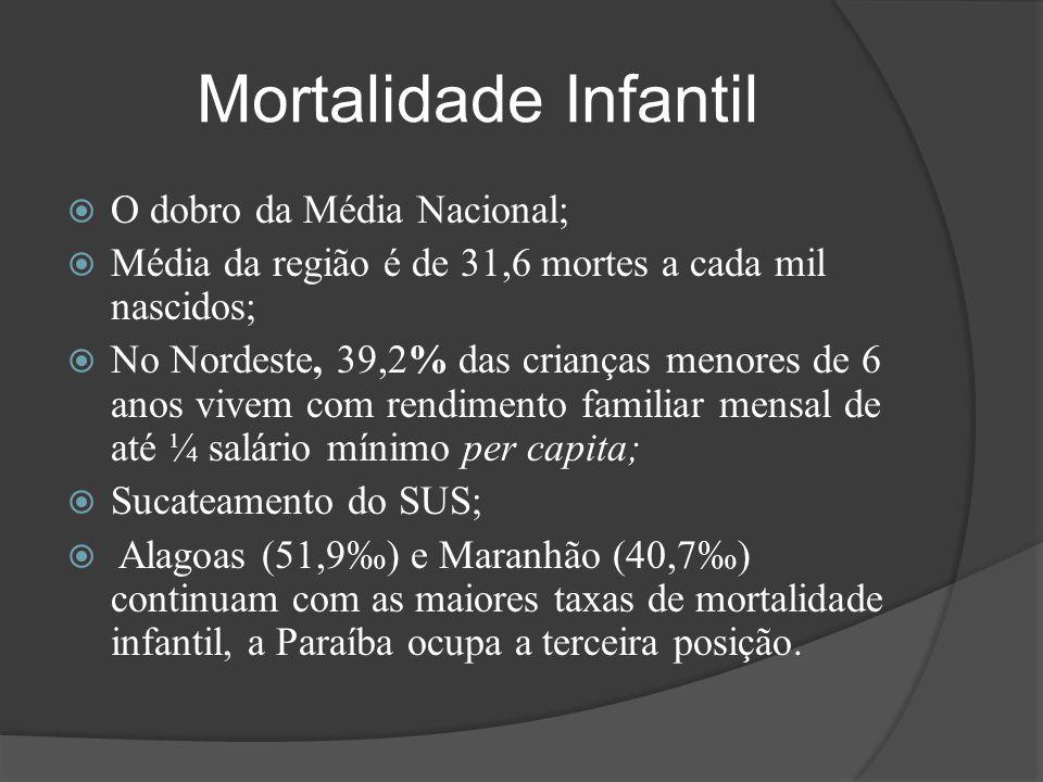 Mortalidade Infantil  O dobro da Média Nacional;  Média da região é de 31,6 mortes a cada mil nascidos;  No Nordeste, 39,2% das crianças menores de