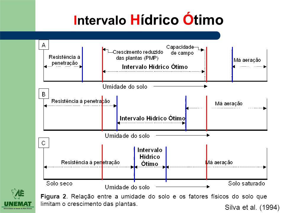 Intervalo Hídrico Ótimo Figura 2. Relação entre a umidade do solo e os fatores físicos do solo que limitam o crescimento das plantas. Silva et al. (19