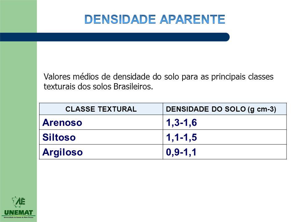CLASSE TEXTURALDENSIDADE DO SOLO (g cm-3) Arenoso1,3-1,6 Siltoso1,1-1,5 Argiloso0,9-1,1 Valores médios de densidade do solo para as principais classes