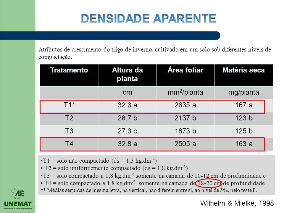 TratamentoAltura da planta Área foliarMatéria seca cmmm 2 /plantamg/planta T1*32.3 a2635 a167 a T228.7 b2137 b123 b T327.3 c1873 b125 b T432.8 a2505 a