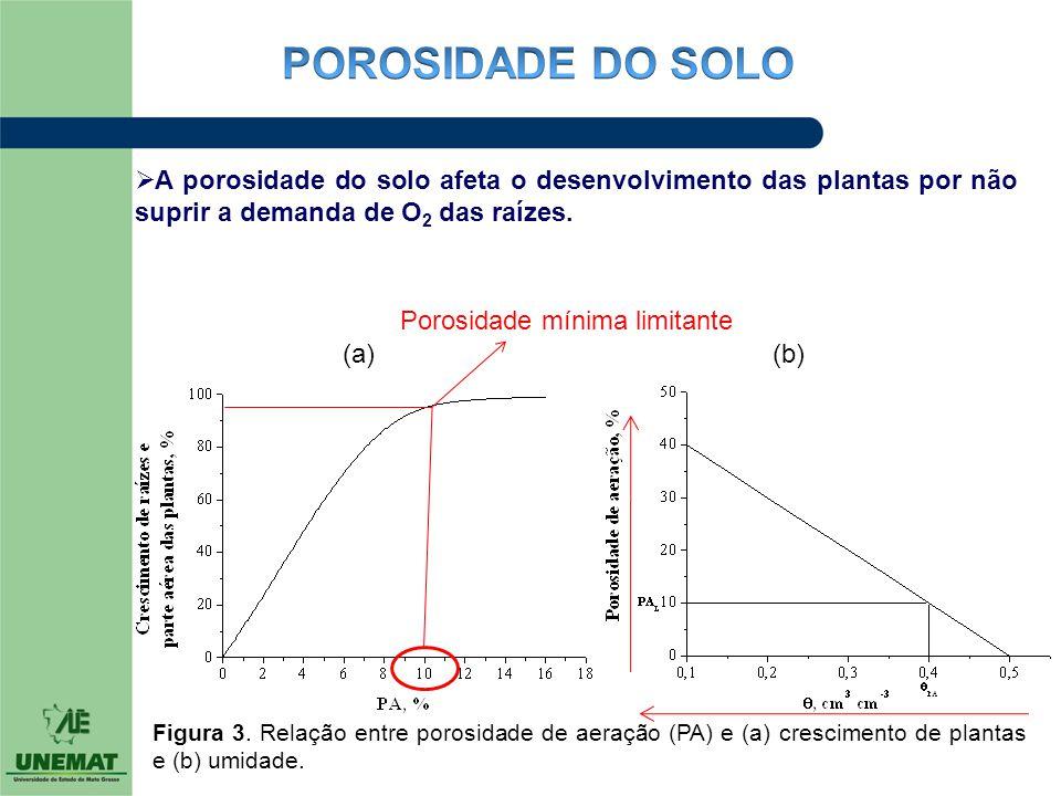 (a) (b) Figura 3. Relação entre porosidade de aeração (PA) e (a) crescimento de plantas e (b) umidade.  A porosidade do solo afeta o desenvolvimento