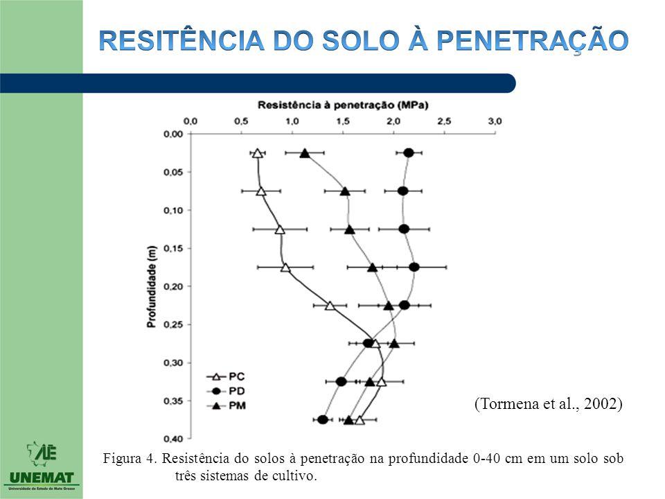 Figura 4. Resistência do solos à penetração na profundidade 0-40 cm em um solo sob três sistemas de cultivo. (Tormena et al., 2002)