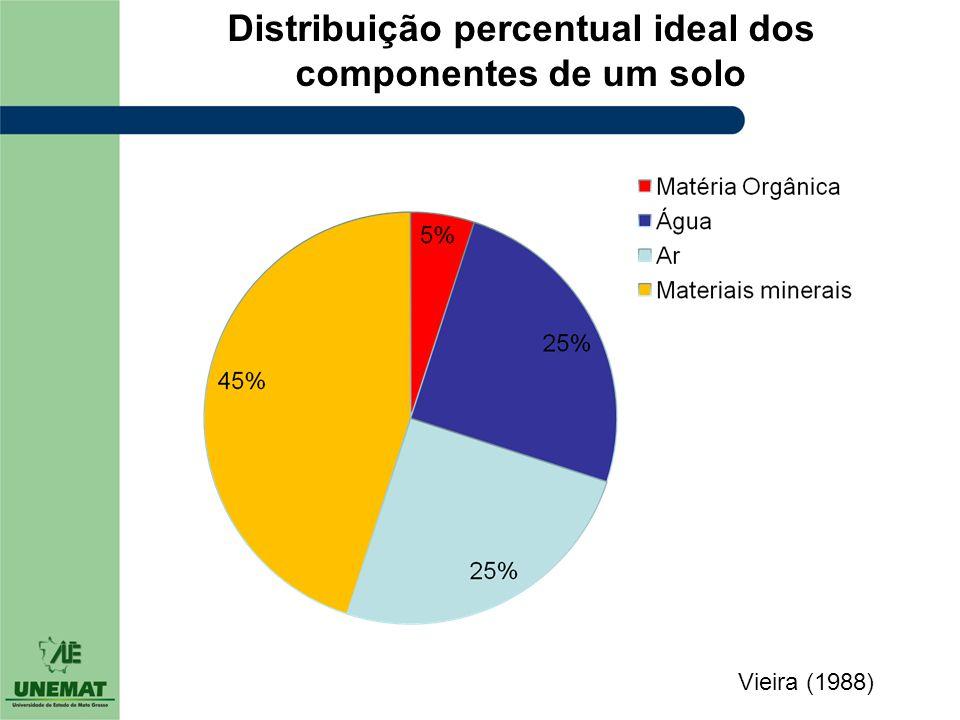 Distribuição percentual ideal dos componentes de um solo Vieira (1988)