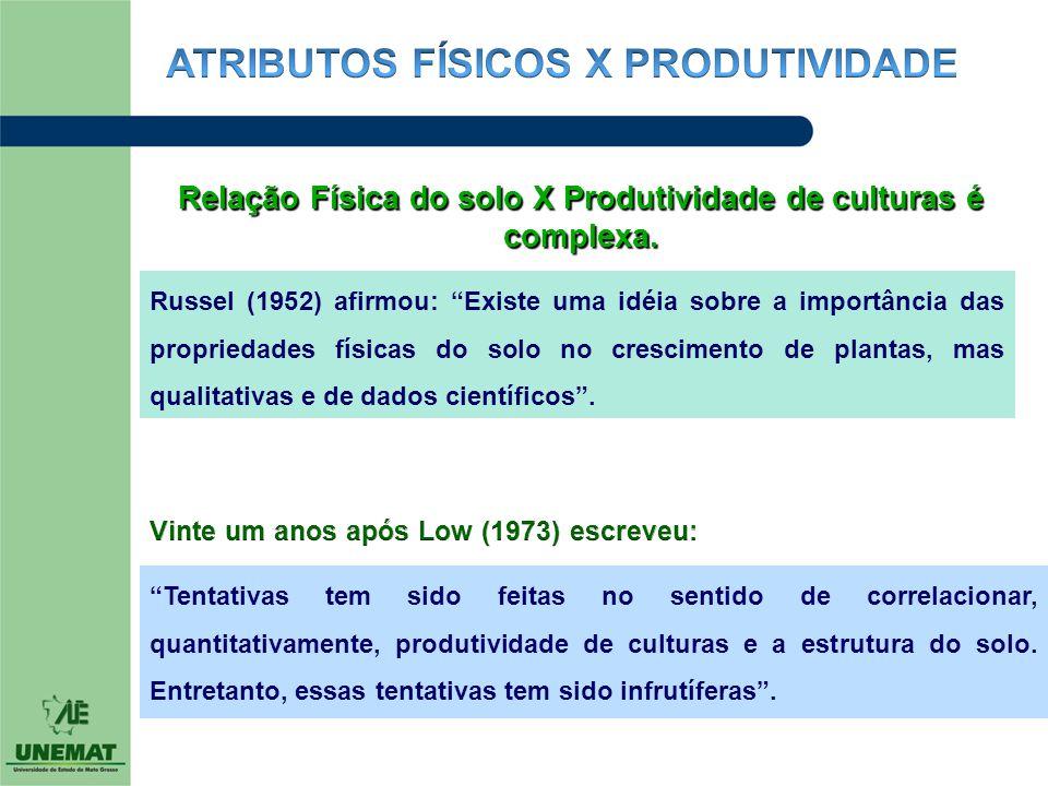 """Relação Física do solo X Produtividade de culturas é complexa. Russel (1952) afirmou: """"Existe uma idéia sobre a importância das propriedades físicas d"""