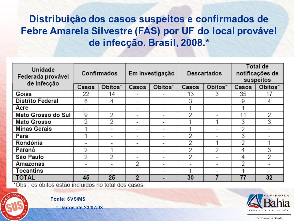 Renato Freitas Mª do Socorro Santos Distribuição dos casos suspeitos e confirmados de Febre Amarela Silvestre (FAS) por UF do local provável de infecç