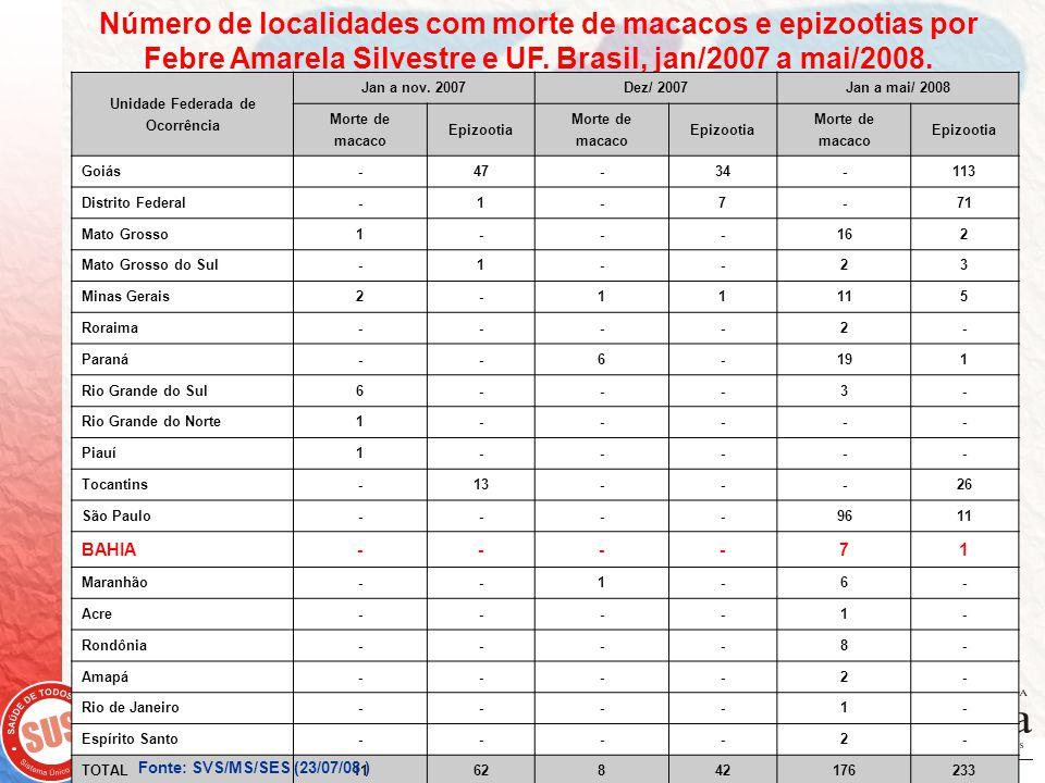 Renato Freitas Mª do Socorro Santos Número de localidades com morte de macacos e epizootias por Febre Amarela Silvestre e UF. Brasil, jan/2007 a mai/2