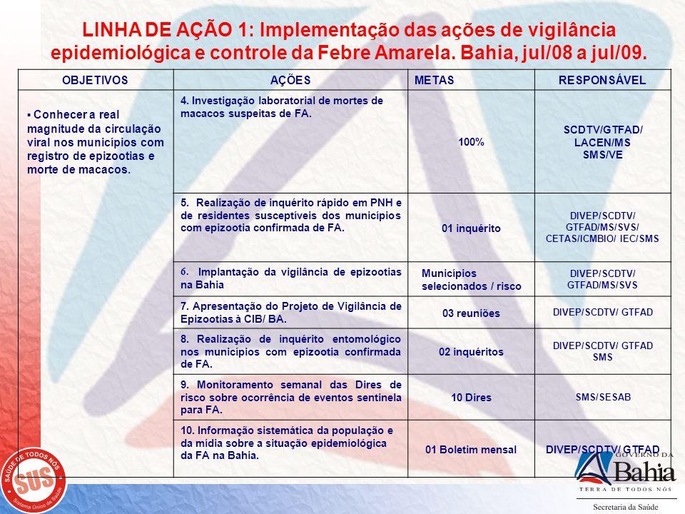 LINHA DE AÇÃO 1: Implementação das ações de vigilância epidemiológica e controle da Febre Amarela. Bahia, jul/08 a jul/09. OBJETIVOSAÇÕESMETASRESPONSÁ