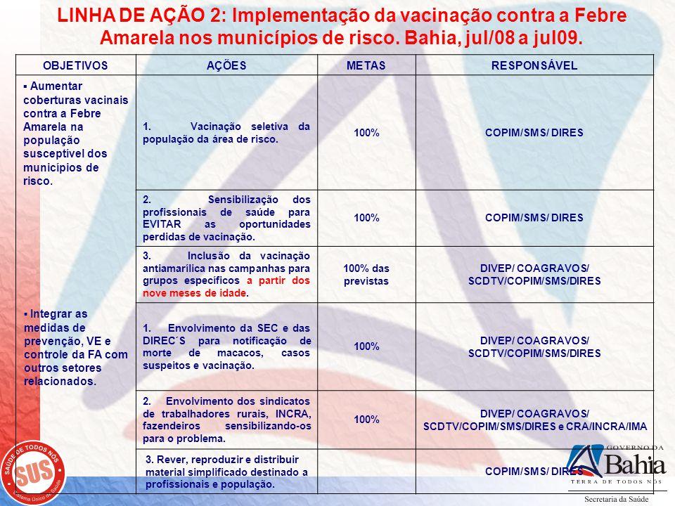 LINHA DE AÇÃO 2: Implementação da vacinação contra a Febre Amarela nos municípios de risco. Bahia, jul/08 a jul09. OBJETIVOSAÇÕESMETASRESPONSÁVEL ▪ Au