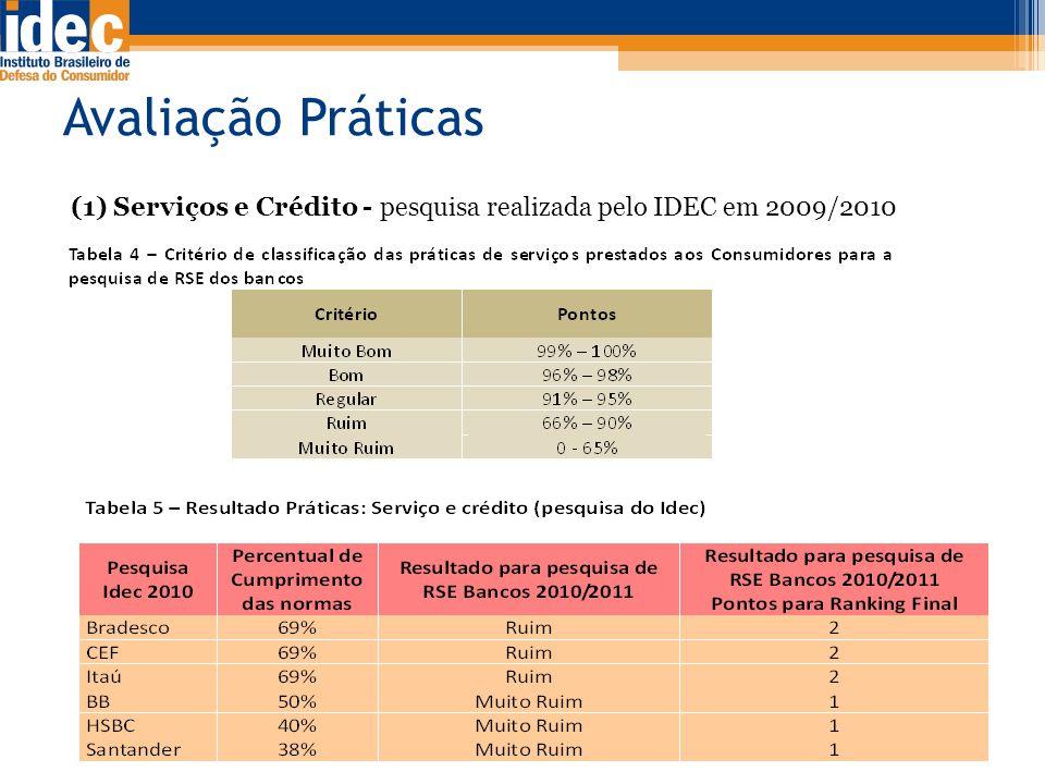Avaliação Práticas (1) Serviços e Crédito - pesquisa realizada pelo IDEC em 2009/2010