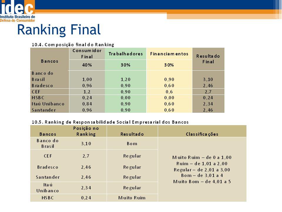Ranking Final