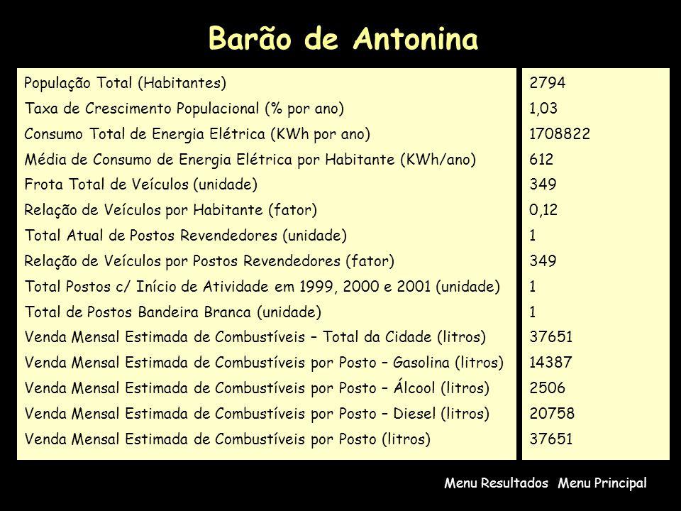 Barão de Antonina Menu PrincipalMenu Resultados População Total (Habitantes) Taxa de Crescimento Populacional (% por ano) Consumo Total de Energia Elétrica (KWh por ano) Média de Consumo de Energia Elétrica por Habitante (KWh/ano) Frota Total de Veículos (unidade) Relação de Veículos por Habitante (fator) Total Atual de Postos Revendedores (unidade) Relação de Veículos por Postos Revendedores (fator) Total Postos c/ Início de Atividade em 1999, 2000 e 2001 (unidade) Total de Postos Bandeira Branca (unidade) Venda Mensal Estimada de Combustíveis – Total da Cidade (litros) Venda Mensal Estimada de Combustíveis por Posto – Gasolina (litros) Venda Mensal Estimada de Combustíveis por Posto – Álcool (litros) Venda Mensal Estimada de Combustíveis por Posto – Diesel (litros) Venda Mensal Estimada de Combustíveis por Posto (litros) 2794 1,03 1708822 612 349 0,12 1 349 1 37651 14387 2506 20758 37651