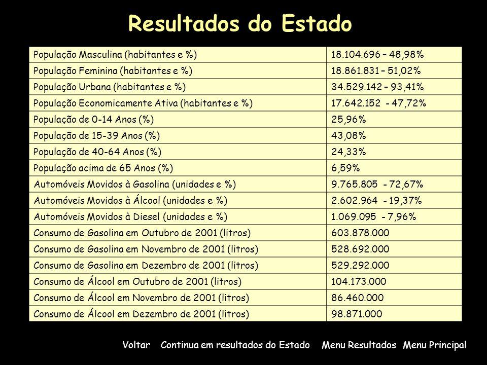 População Masculina (habitantes e %)18.104.696 – 48,98% População Feminina (habitantes e %)18.861.831 – 51,02% População Urbana (habitantes e %)34.529.142 – 93,41% População Economicamente Ativa (habitantes e %)17.642.152 - 47,72% População de 0-14 Anos (%)25,96% População de 15-39 Anos (%)43,08% População de 40-64 Anos (%)24,33% População acima de 65 Anos (%)6,59% Automóveis Movidos à Gasolina (unidades e %)9.765.805 - 72,67% Automóveis Movidos à Álcool (unidades e %)2.602.964 - 19,37% Automóveis Movidos à Diesel (unidades e %)1.069.095 - 7,96% Consumo de Gasolina em Outubro de 2001 (litros)603.878.000 Consumo de Gasolina em Novembro de 2001 (litros)528.692.000 Consumo de Gasolina em Dezembro de 2001 (litros)529.292.000 Consumo de Álcool em Outubro de 2001 (litros)104.173.000 Consumo de Álcool em Novembro de 2001 (litros)86.460.000 Consumo de Álcool em Dezembro de 2001 (litros)98.871.000 Resultados do Estado Menu PrincipalMenu ResultadosContinua em resultados do EstadoVoltar