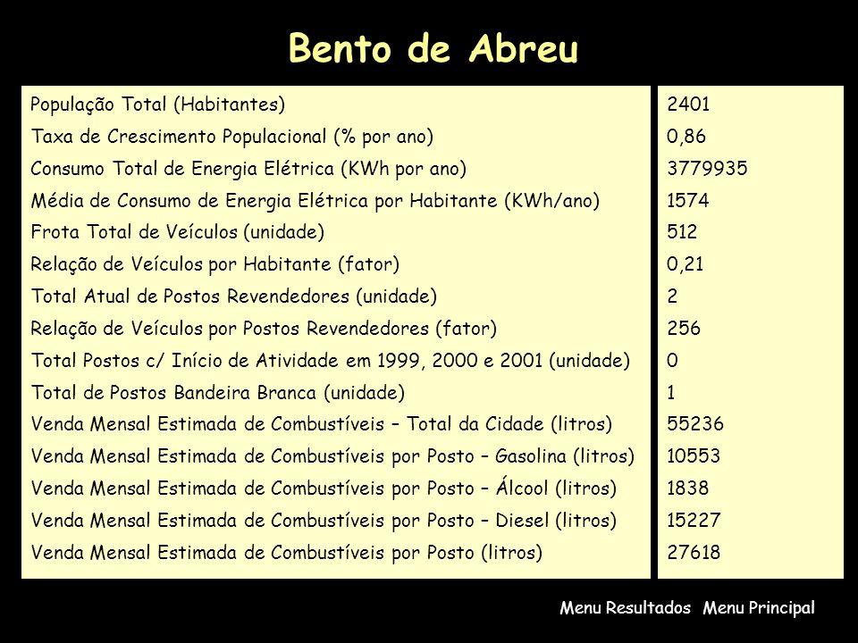 Bento de Abreu Menu PrincipalMenu Resultados População Total (Habitantes) Taxa de Crescimento Populacional (% por ano) Consumo Total de Energia Elétrica (KWh por ano) Média de Consumo de Energia Elétrica por Habitante (KWh/ano) Frota Total de Veículos (unidade) Relação de Veículos por Habitante (fator) Total Atual de Postos Revendedores (unidade) Relação de Veículos por Postos Revendedores (fator) Total Postos c/ Início de Atividade em 1999, 2000 e 2001 (unidade) Total de Postos Bandeira Branca (unidade) Venda Mensal Estimada de Combustíveis – Total da Cidade (litros) Venda Mensal Estimada de Combustíveis por Posto – Gasolina (litros) Venda Mensal Estimada de Combustíveis por Posto – Álcool (litros) Venda Mensal Estimada de Combustíveis por Posto – Diesel (litros) Venda Mensal Estimada de Combustíveis por Posto (litros) 2401 0,86 3779935 1574 512 0,21 2 256 0 1 55236 10553 1838 15227 27618